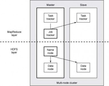 将OpenStack部署到Hadoop的四种方案