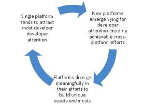 跨平台开发会越来越难