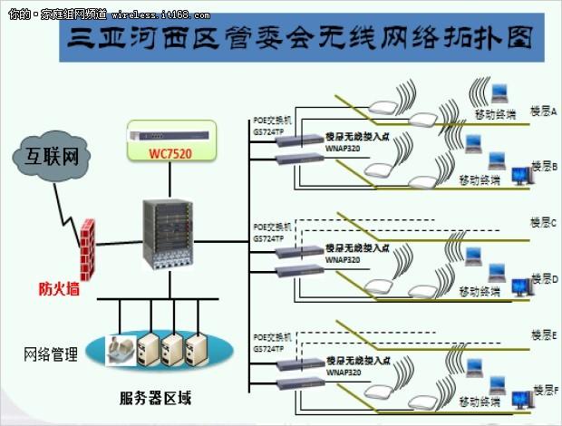 NETGEAR携三亚河西区管委会共无线网络