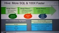 SQL卷土重来 成就炙手可热的大数据