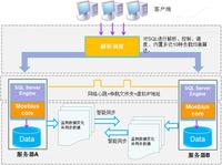 Moebius集群:SQL Server一站式数据平台