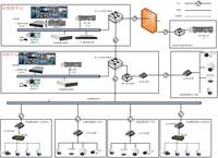 医院视频监控系统整体解决方案