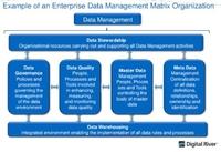 您所在企业是否需要首席数据官?