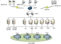 数据库集群案例:百事中国加速业务系统