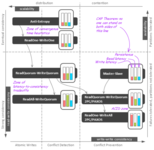 详解NoSQL数据库分布式算法的特点