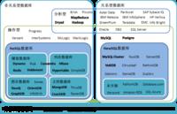 大数据管理系统: NewSQL数据库概述