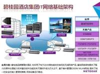NETGEAR与碧桂园酒店集团信息化