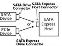 最大传输速度2GB/s SATA 3.2标准公布