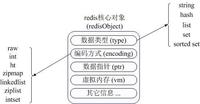 NoSQL数据库:Redis内存使用优化与存储