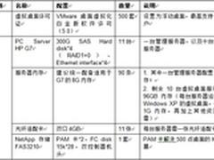 NetApp助力浙商银行打造桌面云数据中心