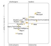 Gartner评选2012年统一通信市场领导者
