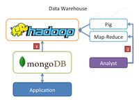 MongoDB升级Hadoop连接器 新增Hive支持