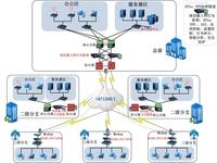 深信服上网行为管理 网络末端管理者