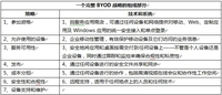 BYOD策略制定:需全盘考虑的七大因素