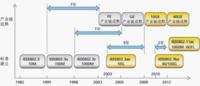 温故知新 万兆以太网选型学点什么?