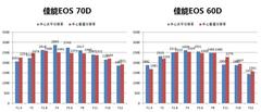 疾速对焦内置WiFi 佳能EOS 70D深度评测