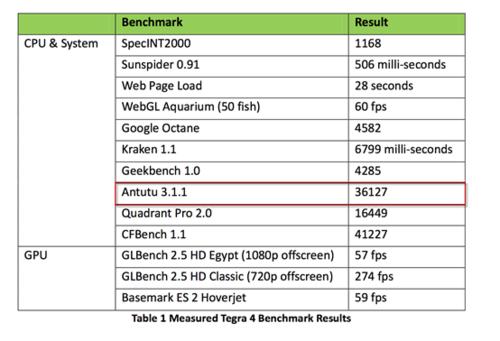 揭秘汇威Tegra 4平板 最佳游戏平板电脑