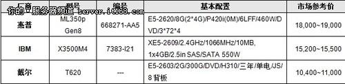 8月双路塔式服务器热门销量机型推荐