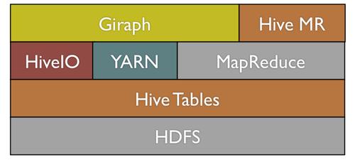 Giraph:基于Hadoop的开源图形处理平台