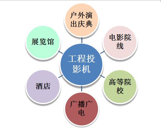用户需求逐年递增 工程投影机市场分析