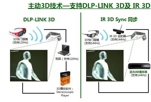 丽讯D755系列教育投影新品