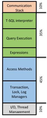详解SQL Server 2014内存OLTP技术架构
