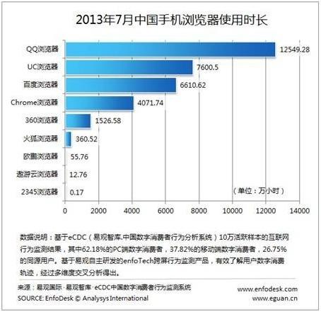 65dc2a772340583b - 长:QQ稳居第一手机浏览器使用时