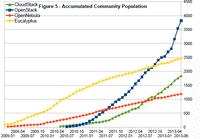 2013 SACC专场报道 私有云架构推动创新