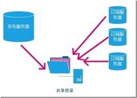 SQL Server中的高可用性 之 复制篇