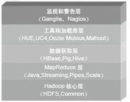 Hadoop应用案例分析:在eBay的应用