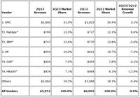 IDC:EMC称霸第二季度全球磁盘存储市场