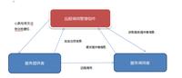 架构设计:一种远程调用服务的设计构思