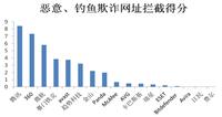 谁是最适合中国用户的杀毒软件?