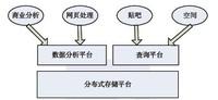 Hadoop应用案例分析:在百度中的应用