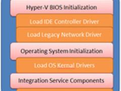 Hyper-V 2012 R2变化:二代虚拟机介绍