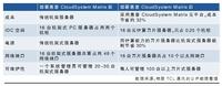 """TCL通讯:云计算让数据中心""""动""""起来"""