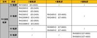华为RH系列机架服务器选型导购指南