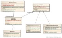 提供多样化配置 .NET应用框架架构设计