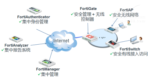 BYOD时代无线安全成企业关注焦点