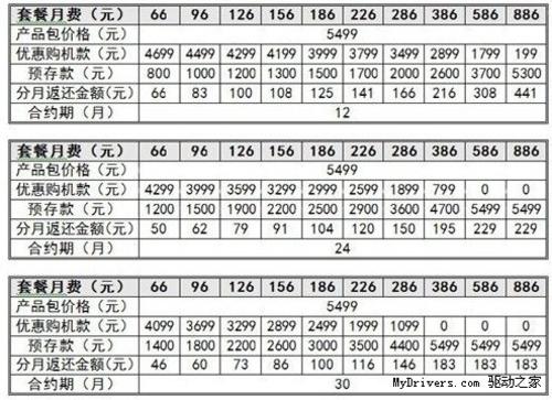 联通iPhone 5s\/5c合约曝光:补贴降低|QuDao16