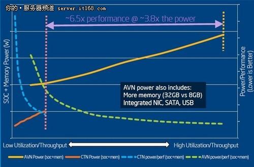 Avoton平台功耗分析,能耗比是关键