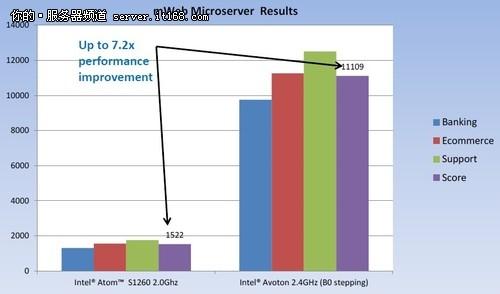 Avoton平台网络性能分析,mWeb