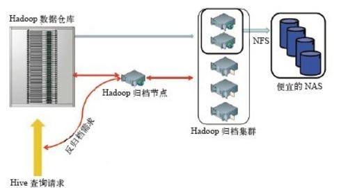 Hadoop应用案例分析:在Facebook的应用