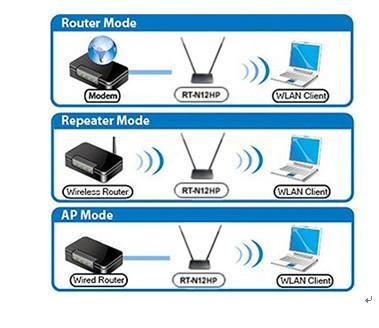 华硕无线路由器rt-n12hp搭建家庭信号塔