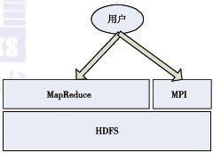Hadoop应用案例分析:在百度的应用