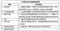如何制定完整的BYOD战略(技术篇)