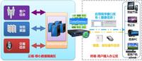 深信服EasyConnect数据防泄密解决方案