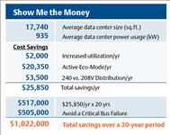 再现数据中心平均节省超过百万美元方案