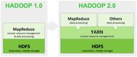 Hadoop 2终问世:大数据向前迈出一大步