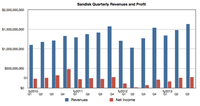 Sandisk业绩大涨 企业级PCIe拟明年问世